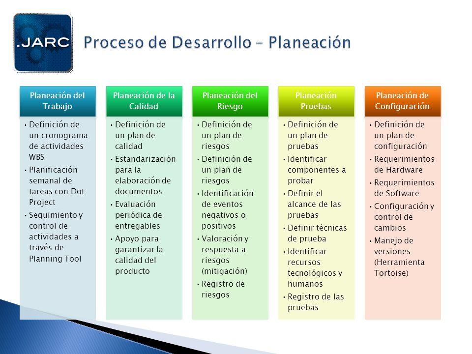 Planeación del Trabajo Definición de un cronograma de actividades WBS Planificación semanal de tareas con Dot Project Seguimiento y control de activid