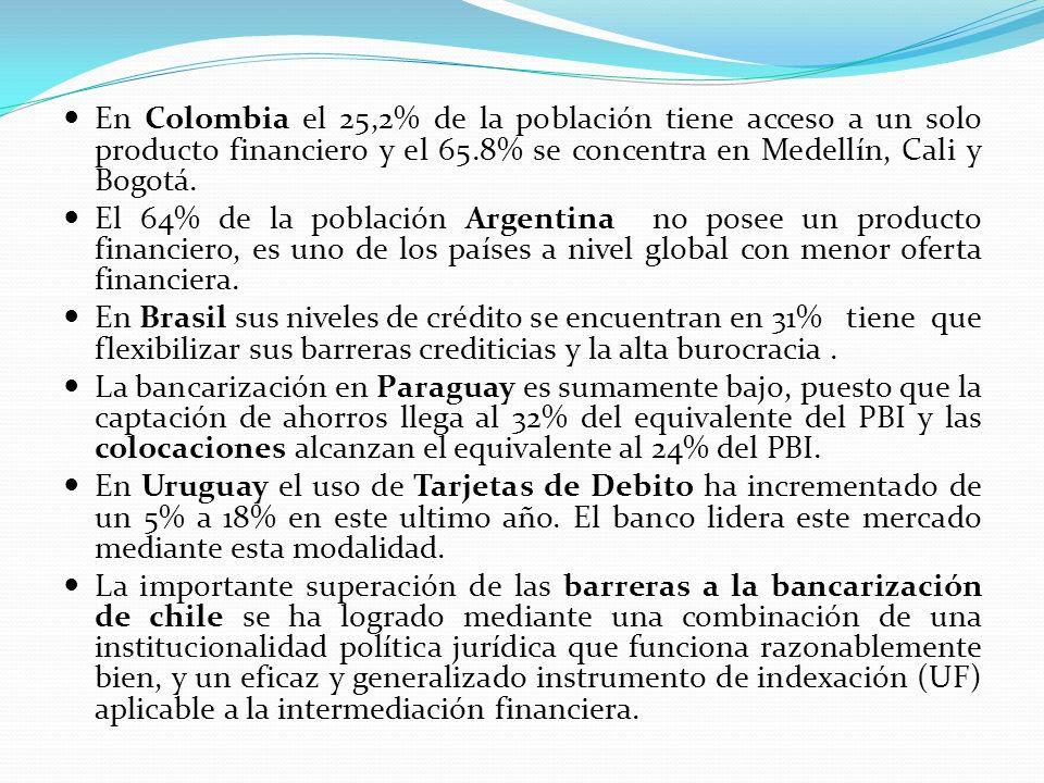 En Colombia el 25,2% de la población tiene acceso a un solo producto financiero y el 65.8% se concentra en Medellín, Cali y Bogotá. El 64% de la pobla