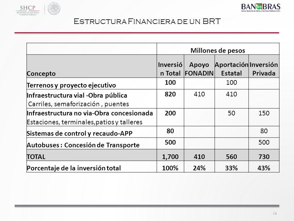 14 Estructura Financiera de un BRT Millones de pesos Concepto Inversió n Total Apoyo FONADIN Aportación Estatal Inversión Privada Terrenos y proyecto
