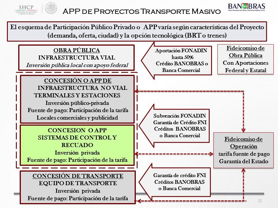 APP de Proyectos Transporte Masivo CONCESIÓN O APP DE INFRAESTRUCTURA NO VIAL TERMINALES Y ESTACIONES Inversión público-privada Fuente de pago: Partic