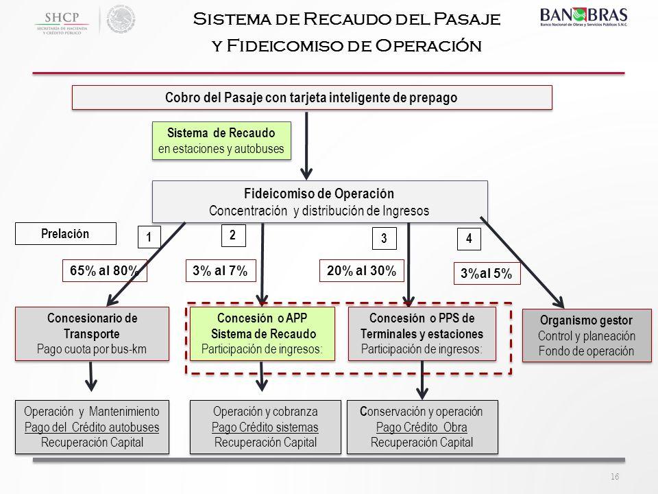 Cobro del Pasaje con tarjeta inteligente de prepago Operación y Mantenimiento Pago del Crédito autobuses Recuperación Capital Operación y Mantenimient