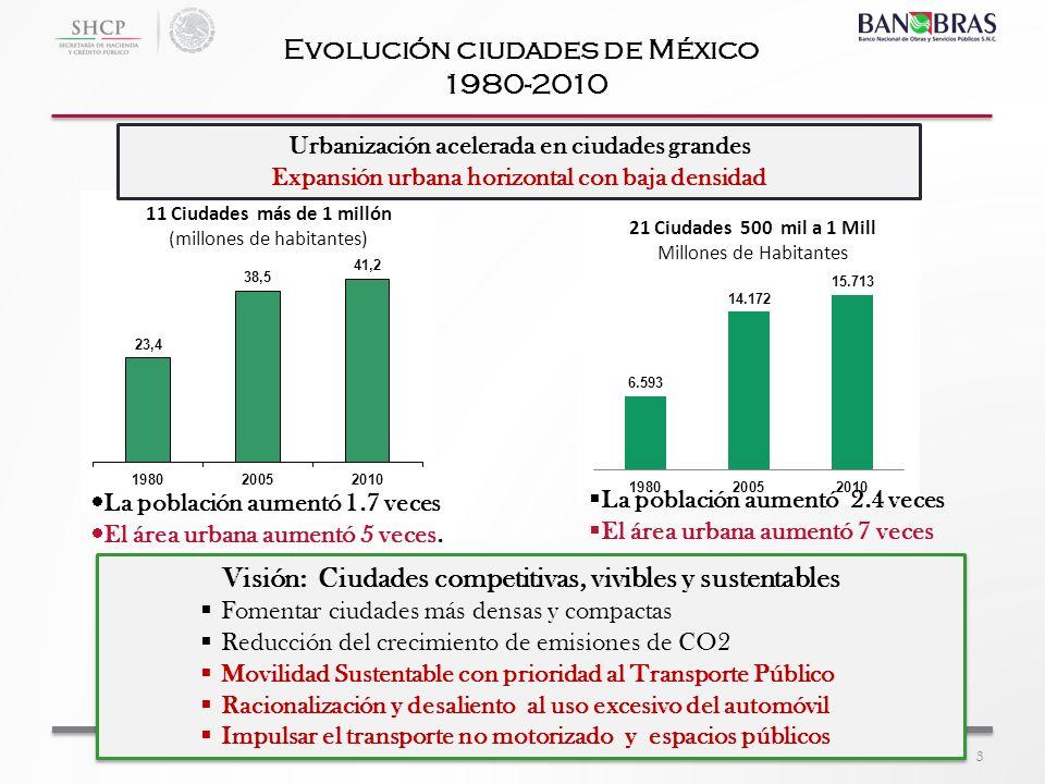 Evolución ciudades de México 1980-2010 3 La población aumentó 1.7 veces El área urbana aumentó 5 veces. Urbanización acelerada en ciudades grandes Exp