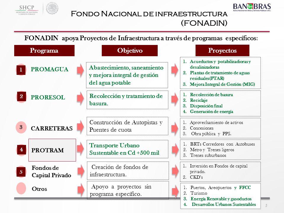 1.Puertos, Areopuertos y FFCC 2.Turismo 3.Energía Renovable y gasoductos 4. Desarrollos Urbanos Sustentables PROMAGUA FONADIN apoya Proyectos de Infra