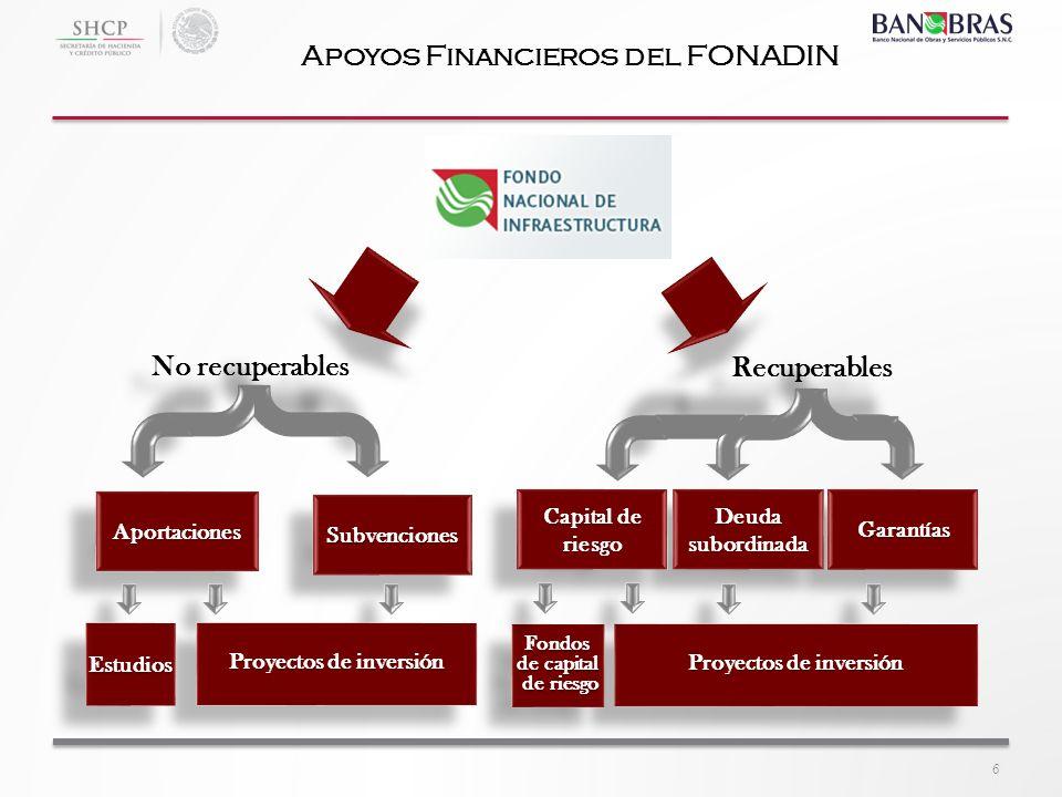 Apoyos Financieros del FONADIN Recuperables GarantíasGarantías No recuperables AportacionesAportaciones SubvencionesSubvenciones Deuda subordinada Cap