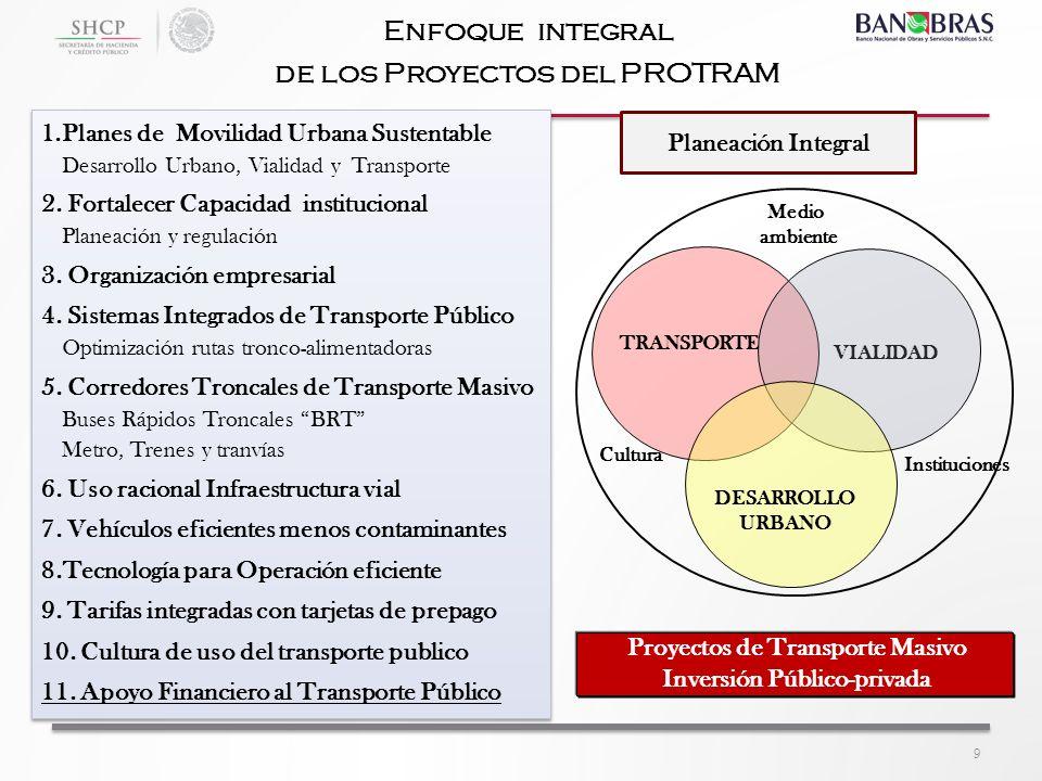 Enfoque integral de los Proyectos del PROTRAM 1.Planes de Movilidad Urbana Sustentable Desarrollo Urbano, Vialidad y Transporte 2. Fortalecer Capacida