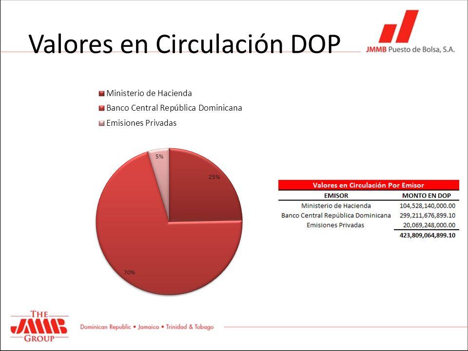 Valores en Circulación DOP