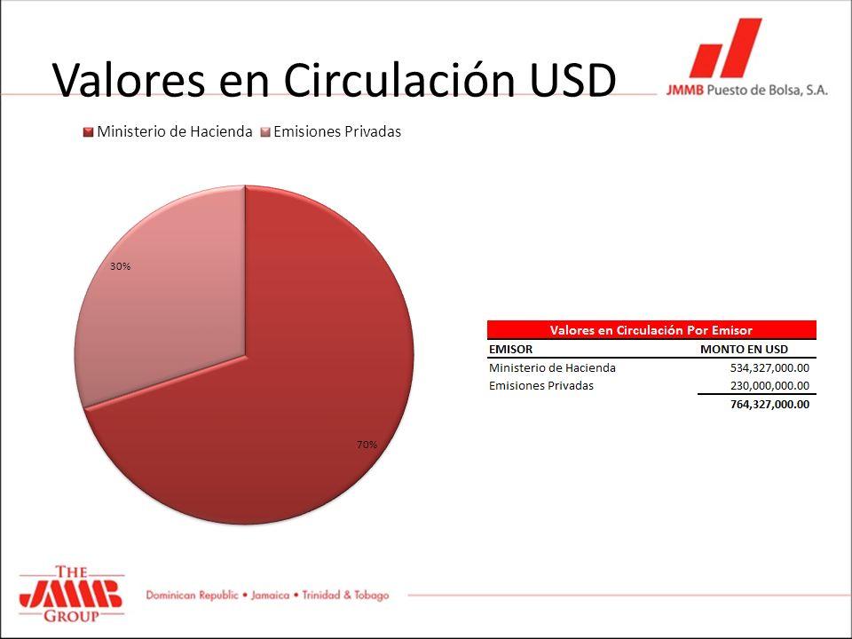 Valores en Circulación USD