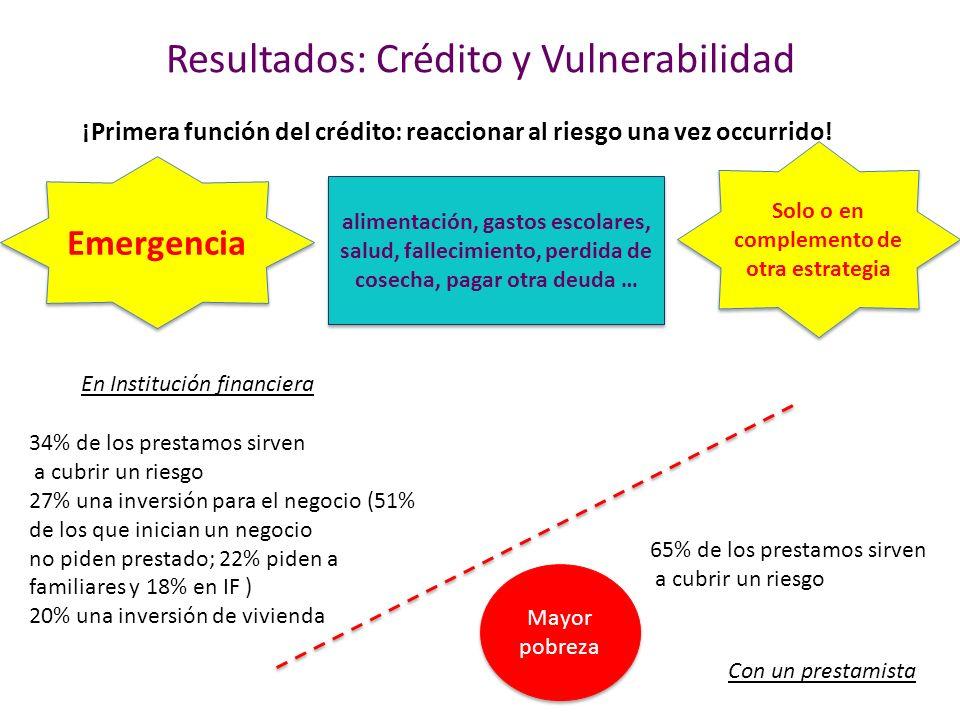 Resultados: Crédito y Vulnerabilidad ¡Primera función del crédito: reaccionar al riesgo una vez occurrido.