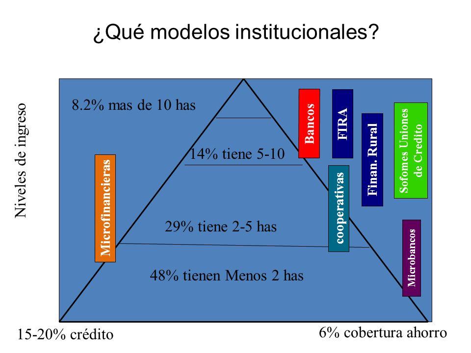 ¿Qué modelos institucionales.Niveles de ingreso 15-20% crédito Bancos FIRA Finan.