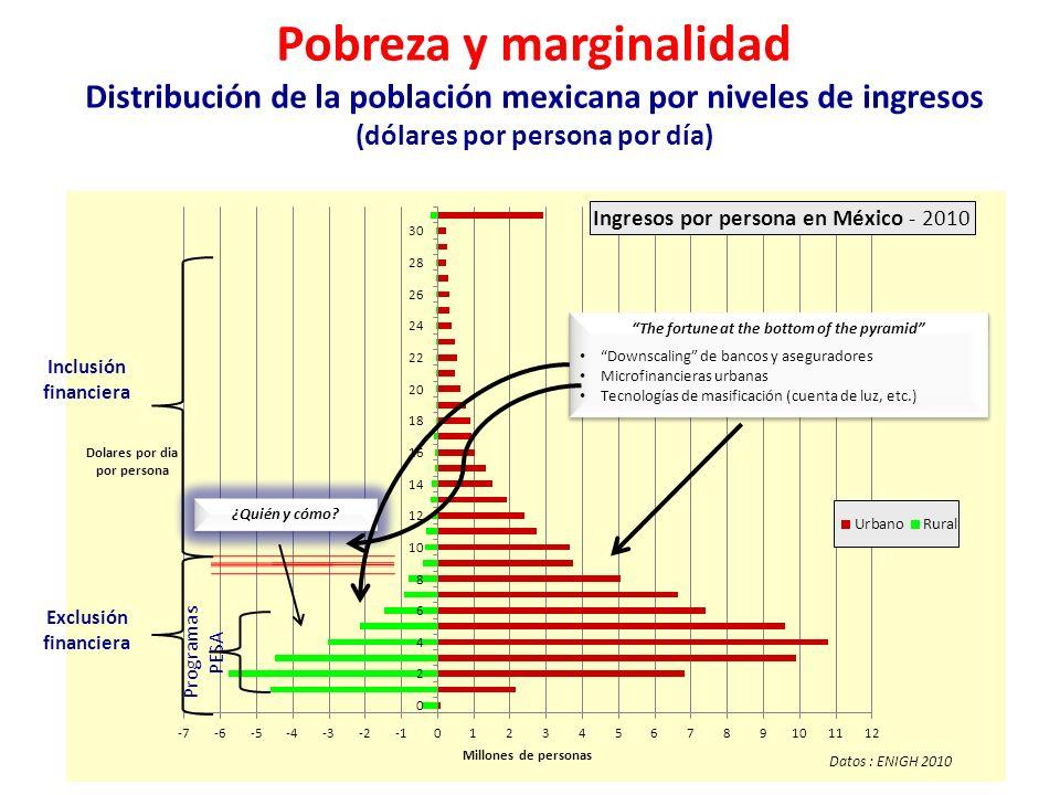 Pobreza y marginalidad Distribución de la población mexicana por niveles de ingresos (dólares por persona por día) Inclusión financiera Exclusión financiera The fortune at the bottom of the pyramid Downscaling de bancos y aseguradores Microfinancieras urbanas Tecnologías de masificación (cuenta de luz, etc.) The fortune at the bottom of the pyramid Downscaling de bancos y aseguradores Microfinancieras urbanas Tecnologías de masificación (cuenta de luz, etc.) ¿Quién y cómo.