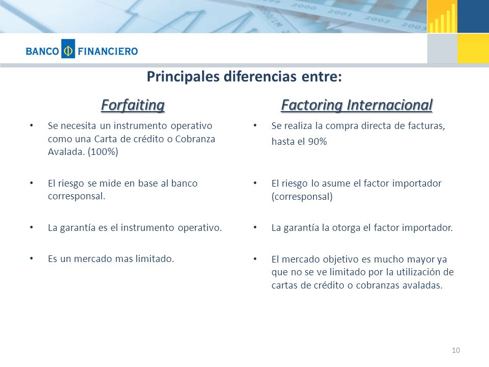 Principales diferencias entre: Forfaiting Se necesita un instrumento operativo como una Carta de crédito o Cobranza Avalada. (100%) El riesgo se mide