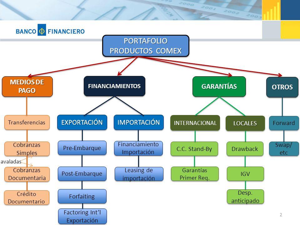 2 MEDIOS DE PAGO FINANCIAMIENTOSFINANCIAMIENTOS PORTAFOLIO PRODUCTOS COMEX PORTAFOLIO GARANTÍASGARANTÍAS Transferencias Cobranzas Simples Cobranzas Documentaria Crédito Documentario EXPORTACIÓNEXPORTACIÓNIMPORTACIÓNIMPORTACIÓN Pre-Embarque Post-Embarque Forfaiting Factoring Intl Exportación Financiamiento Importación INTERNACIONALINTERNACIONAL LOCALESLOCALES C.C.