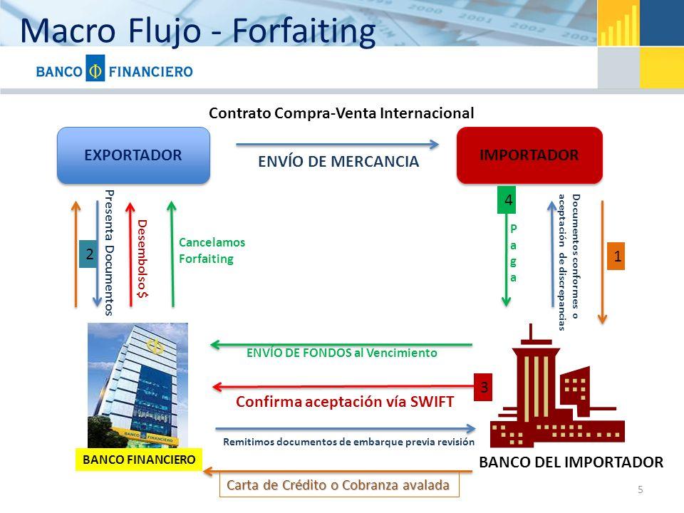 Macro Flujo - Forfaiting 5 EXPORTADOR IMPORTADOR BANCO FINANCIERO BANCO DEL IMPORTADOR ENVÍO DE MERCANCIA Presenta Documentos Confirma aceptación vía
