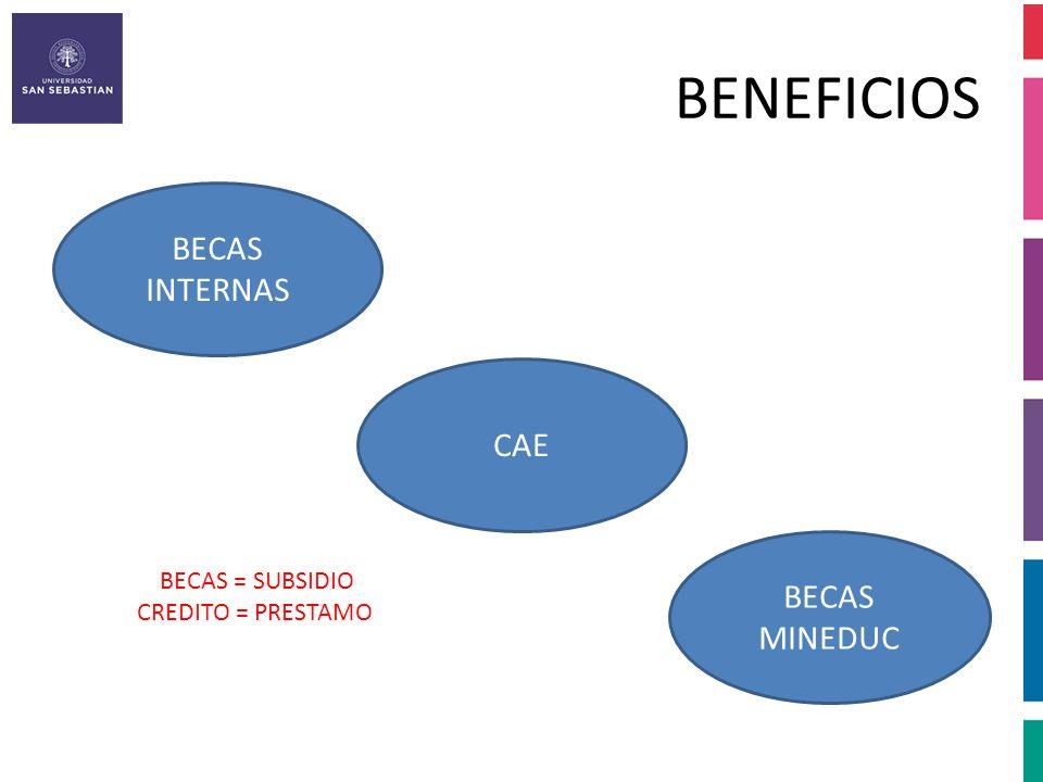 BECAS INTERNAS REQUISITOS GENERALES: – Aplica para Becas Académicas, Vicerrectoría, Esfuerzo, F.U.G.A y Beneficio Escolaridad, – No caer en Causal de Eliminación, – Por los años de duración de la carrera, – No cambiarse de carrera Excepción carreras de la Facultad de Ingeniería y de la Facultad de Pedagogía, Cambio de Sede no es considerado cambio de carrera – No son compatibles (Excepción BEA USS),