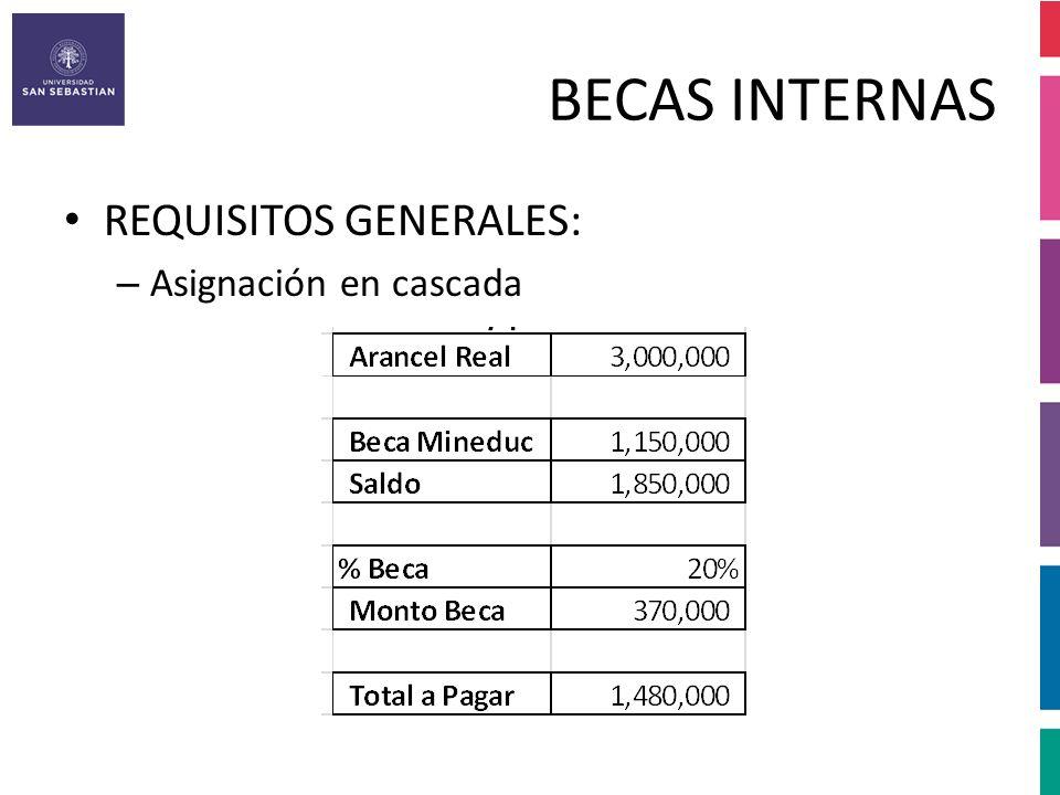 BECAS INTERNAS REQUISITOS ESPECIFICOS: – BECA ESFUERZO: El monto se calcula considerando la Beca Mineduc y el 100% del Aref.