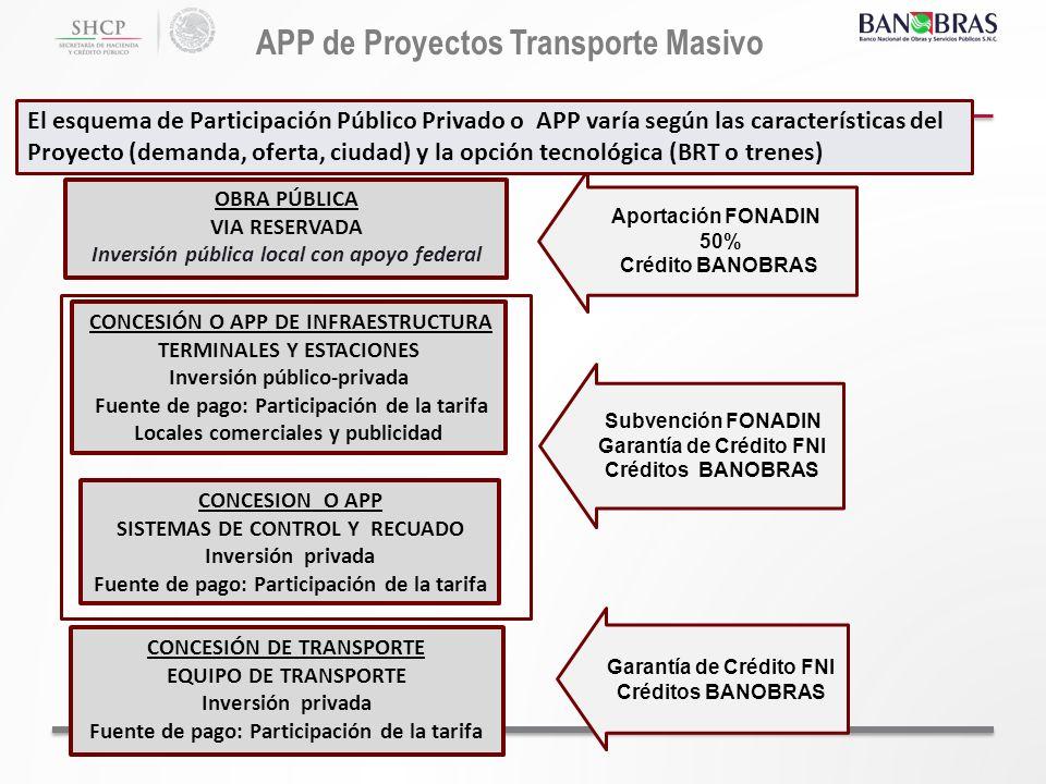 APP de Proyectos Transporte Masivo CONCESIÓN O APP DE INFRAESTRUCTURA TERMINALES Y ESTACIONES Inversión público-privada Fuente de pago: Participación