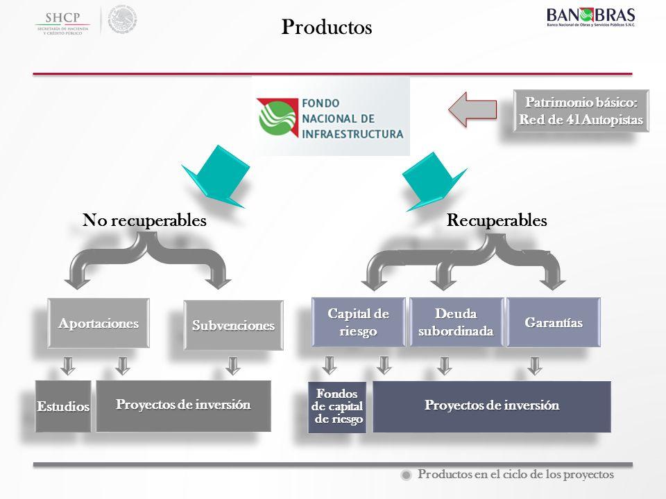 Productos Recuperables GarantíasGarantías No recuperables AportacionesAportaciones SubvencionesSubvenciones Deuda subordinada Capital de riesgo Proyec