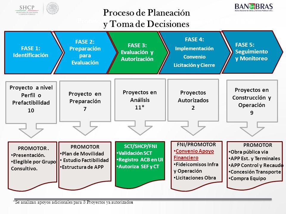 FNI/PROMOTOR Convenio Apoyo Financiero Fideicomisos Infra y Operación Licitaciones Obra PROMOTOR. Presentación. Elegible por Grupo Consultivo. SCT/SHC
