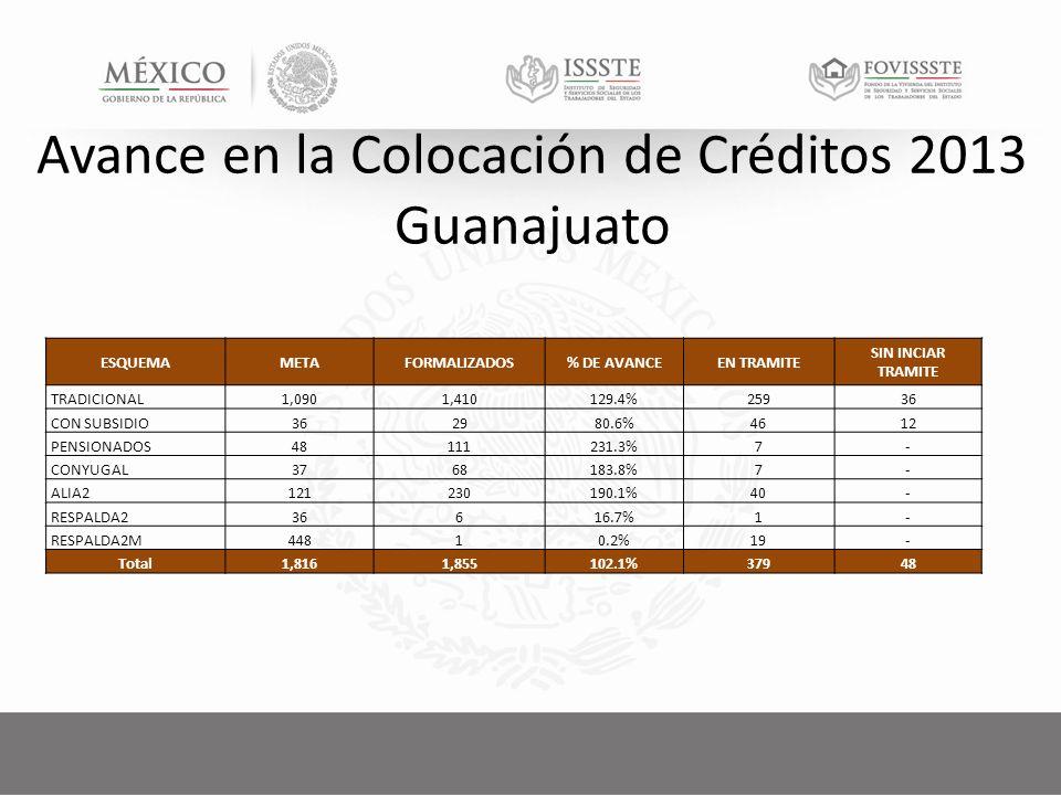 Avance en la Colocación de Créditos 2013 Guanajuato ESQUEMAMETAFORMALIZADOS% DE AVANCEEN TRAMITE SIN INCIAR TRAMITE TRADICIONAL1,0901,410129.4%25936 CON SUBSIDIO362980.6%4612 PENSIONADOS48111231.3%7- CONYUGAL3768183.8%7- ALIA2121230190.1%40- RESPALDA236616.7%1- RESPALDA2M44810.2%19- Total1,8161,855102.1%37948