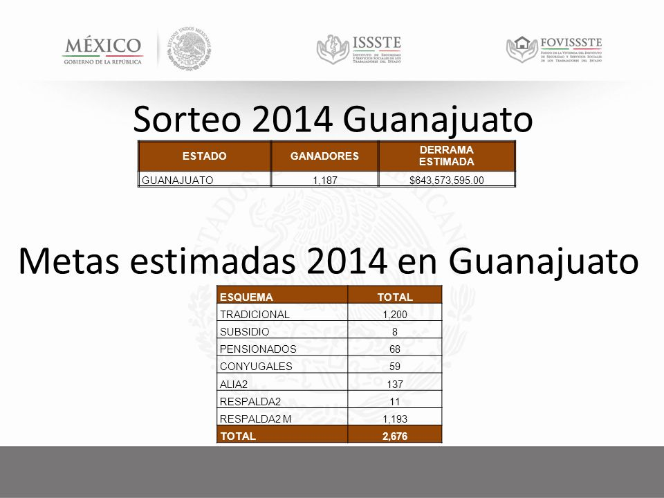 Sorteo 2014 Guanajuato ESTADOGANADORES DERRAMA ESTIMADA GUANAJUATO1,187$643,573,595.00 ESQUEMATOTAL TRADICIONAL1,200 SUBSIDIO8 PENSIONADOS68 CONYUGALES59 ALIA2137 RESPALDA211 RESPALDA2 M1,193 TOTAL2,676 Metas estimadas 2014 en Guanajuato