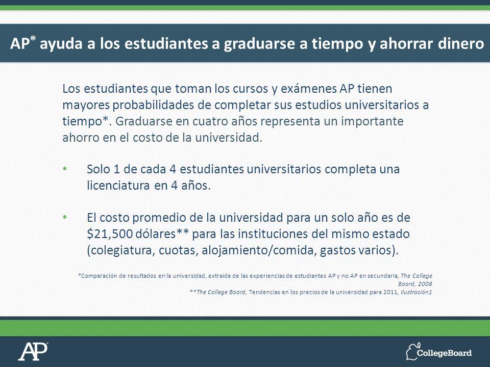 Los estudiantes que toman los cursos y exámenes AP tienen mayores probabilidades de completar sus estudios universitarios a tiempo*. Graduarse en cuat