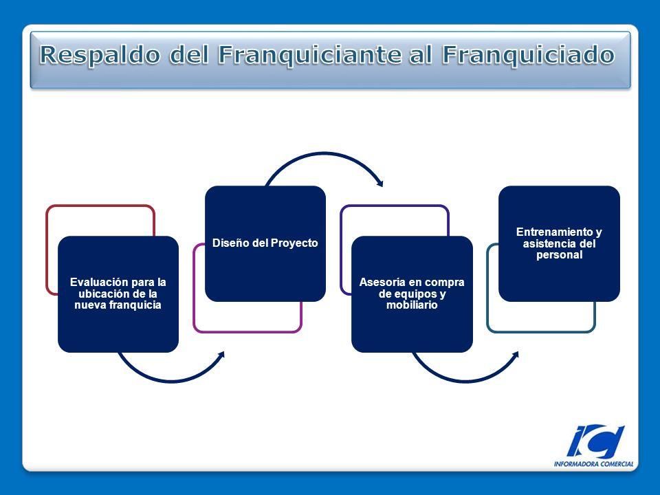 Evaluación para la ubicación de la nueva franquicia Diseño del Proyecto Asesoría en compra de equipos y mobiliario Entrenamiento y asistencia del personal