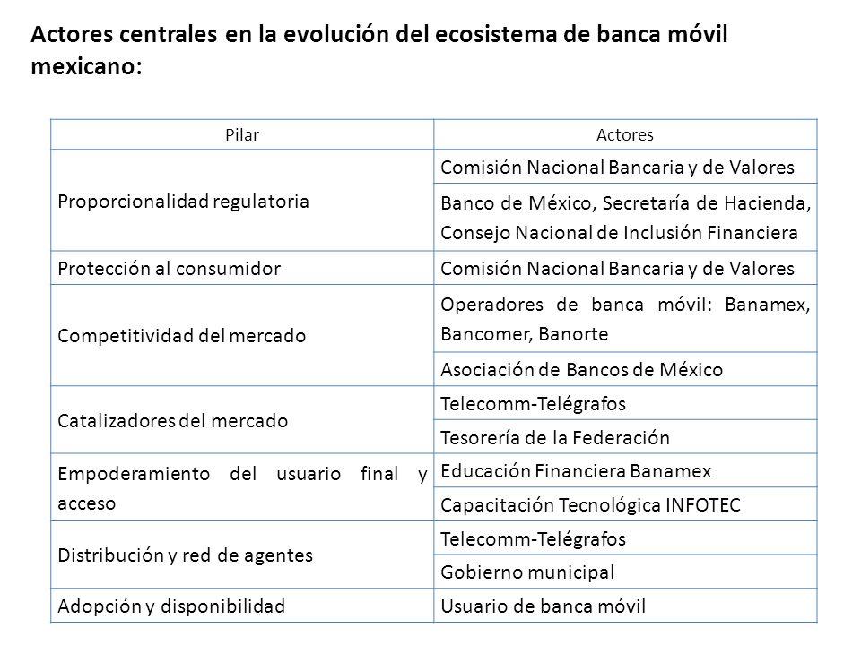 Actores centrales en la evolución del ecosistema de banca móvil mexicano: PilarActores Proporcionalidad regulatoria Comisión Nacional Bancaria y de Va