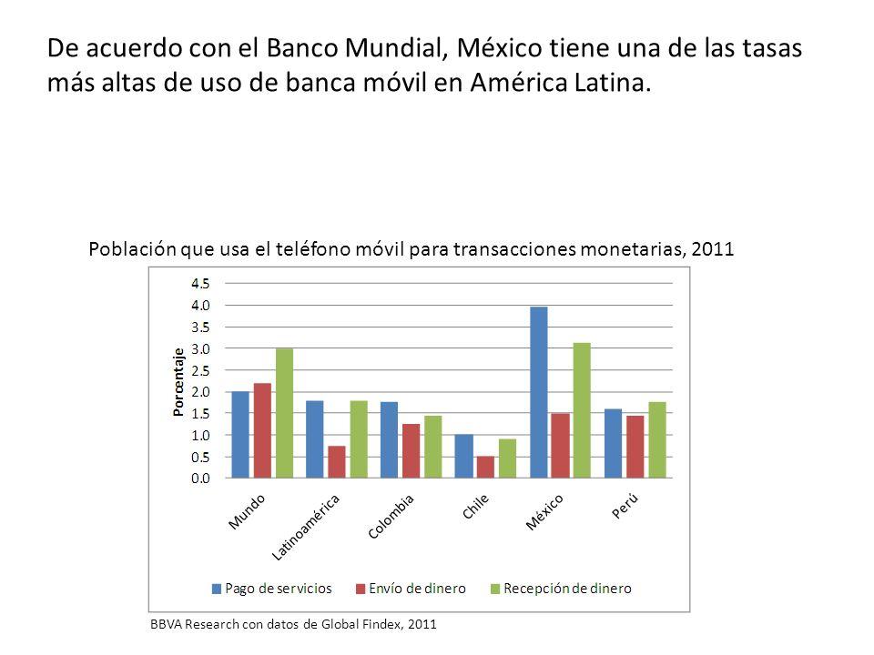 De acuerdo con el Banco Mundial, México tiene una de las tasas más altas de uso de banca móvil en América Latina. Población que usa el teléfono móvil