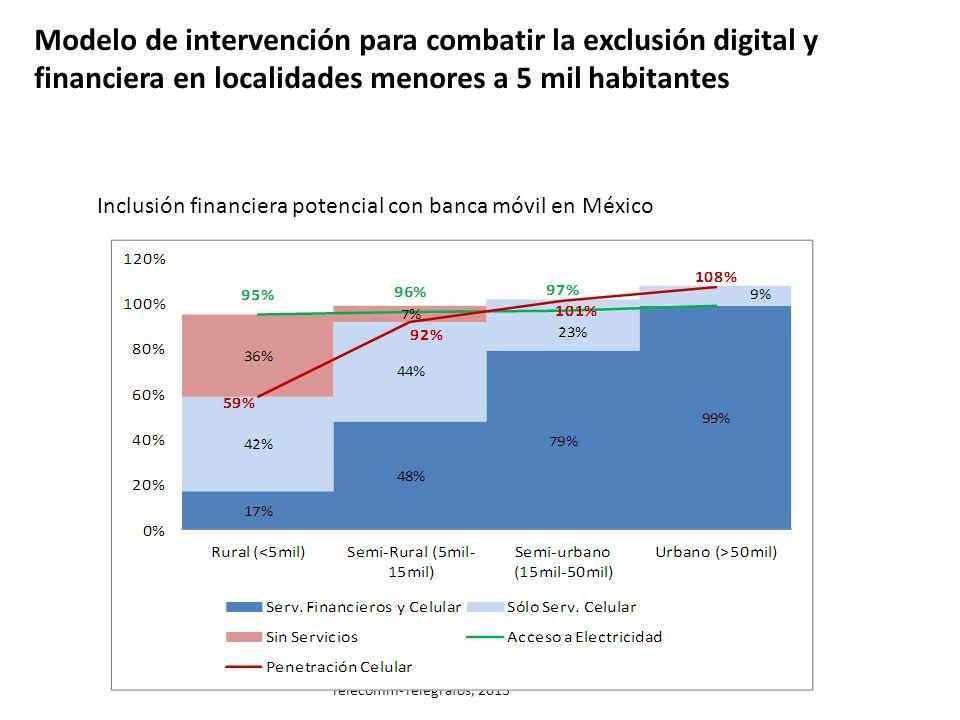 Modelo de intervención para combatir la exclusión digital y financiera en localidades menores a 5 mil habitantes Telecomm-Telégrafos, 2013 Inclusión f