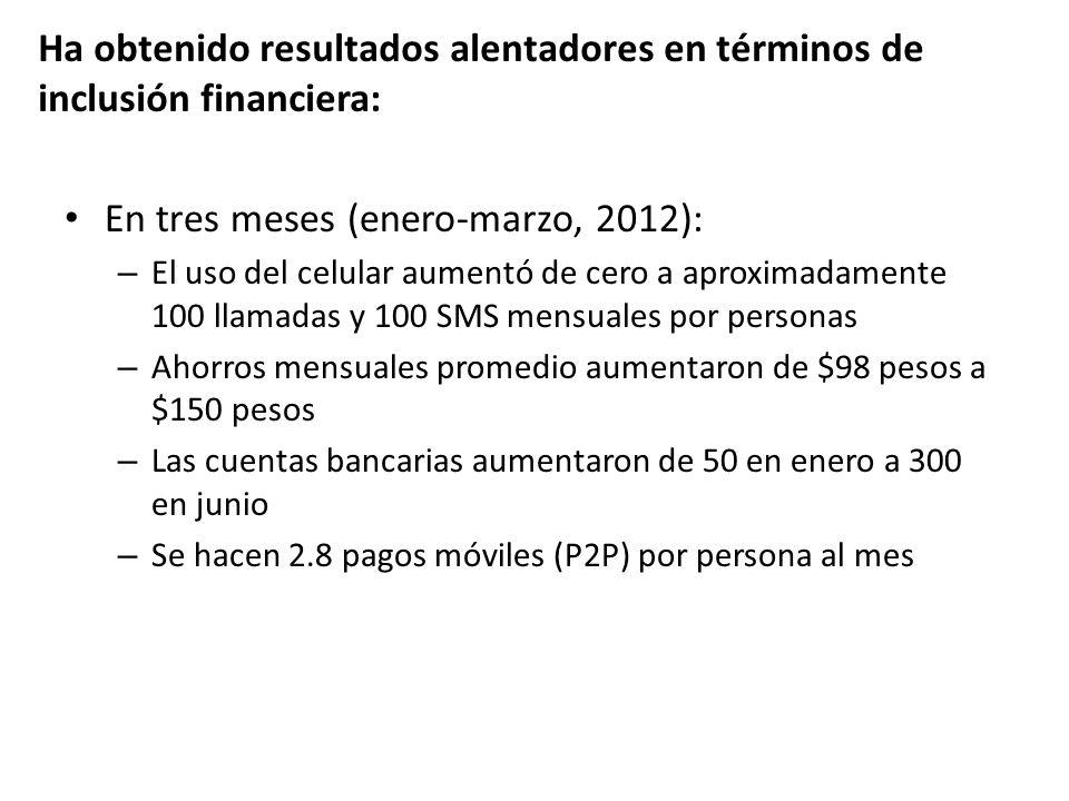 En tres meses (enero-marzo, 2012): – El uso del celular aumentó de cero a aproximadamente 100 llamadas y 100 SMS mensuales por personas – Ahorros mens
