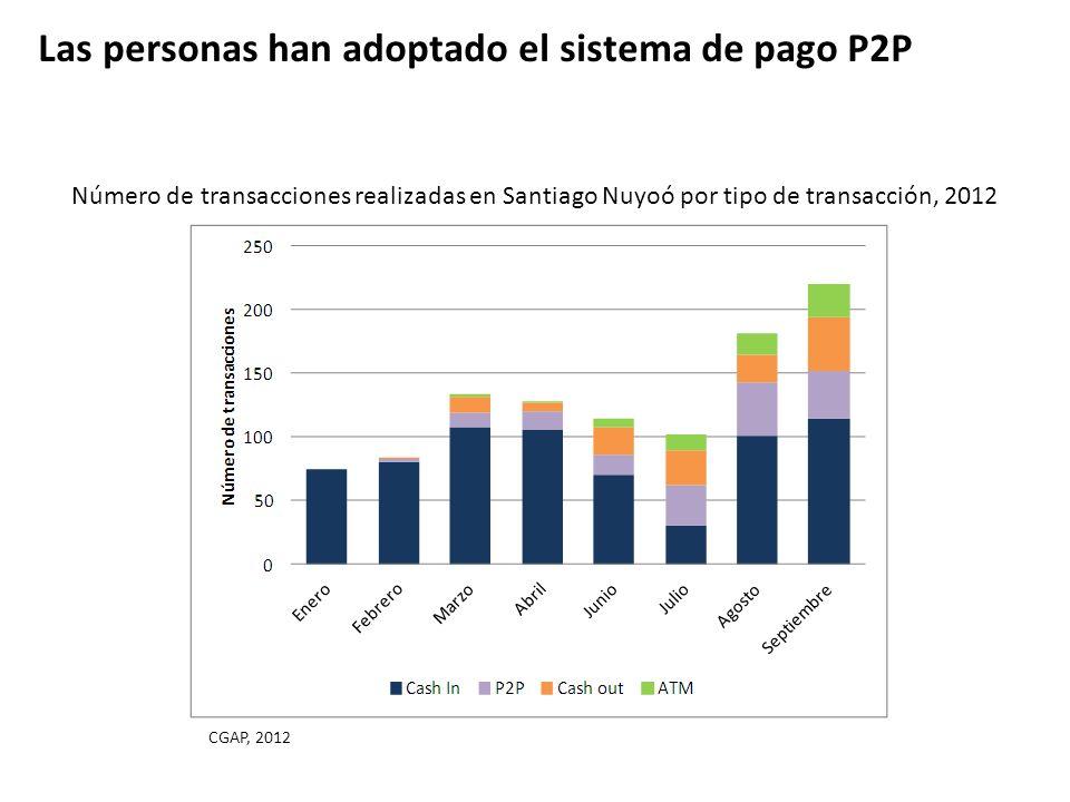 Número de transacciones realizadas en Santiago Nuyoó por tipo de transacción, 2012 Las personas han adoptado el sistema de pago P2P CGAP, 2012