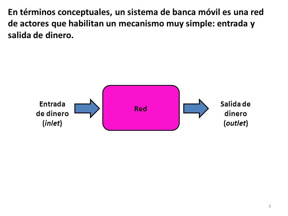 4 En términos conceptuales, un sistema de banca móvil es una red de actores que habilitan un mecanismo muy simple: entrada y salida de dinero. Red Ent