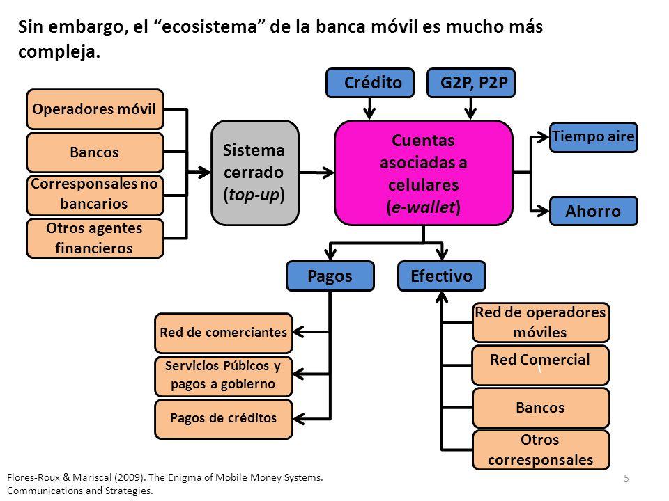 5 Sin embargo, el ecosistema de la banca móvil es mucho más compleja. Otros agentes financieros Sistema cerrado (top-up) Operadores móvil Crédito Banc