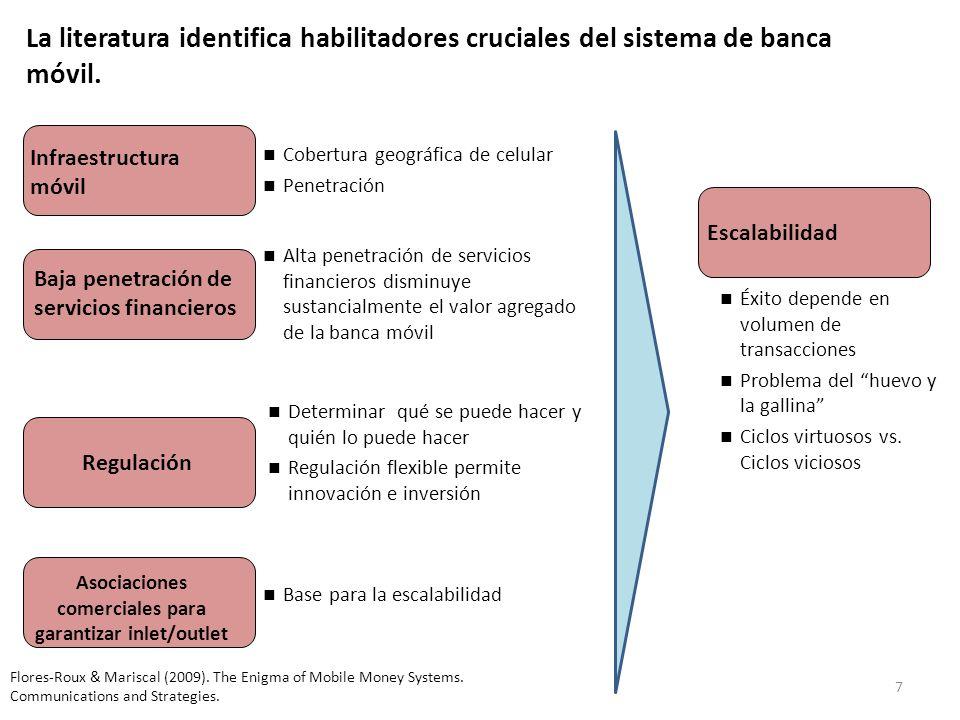 7 La literatura identifica habilitadores cruciales del sistema de banca móvil. Infraestructura móvil Cobertura geográfica de celular Penetración Baja