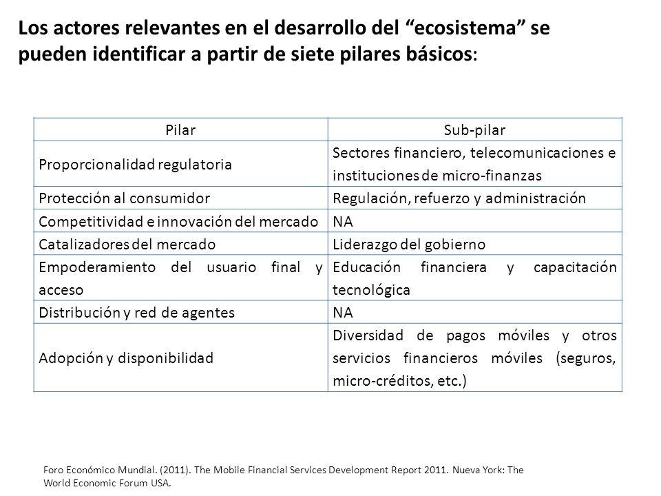 PilarSub-pilar Proporcionalidad regulatoria Sectores financiero, telecomunicaciones e instituciones de micro-finanzas Protección al consumidorRegulaci