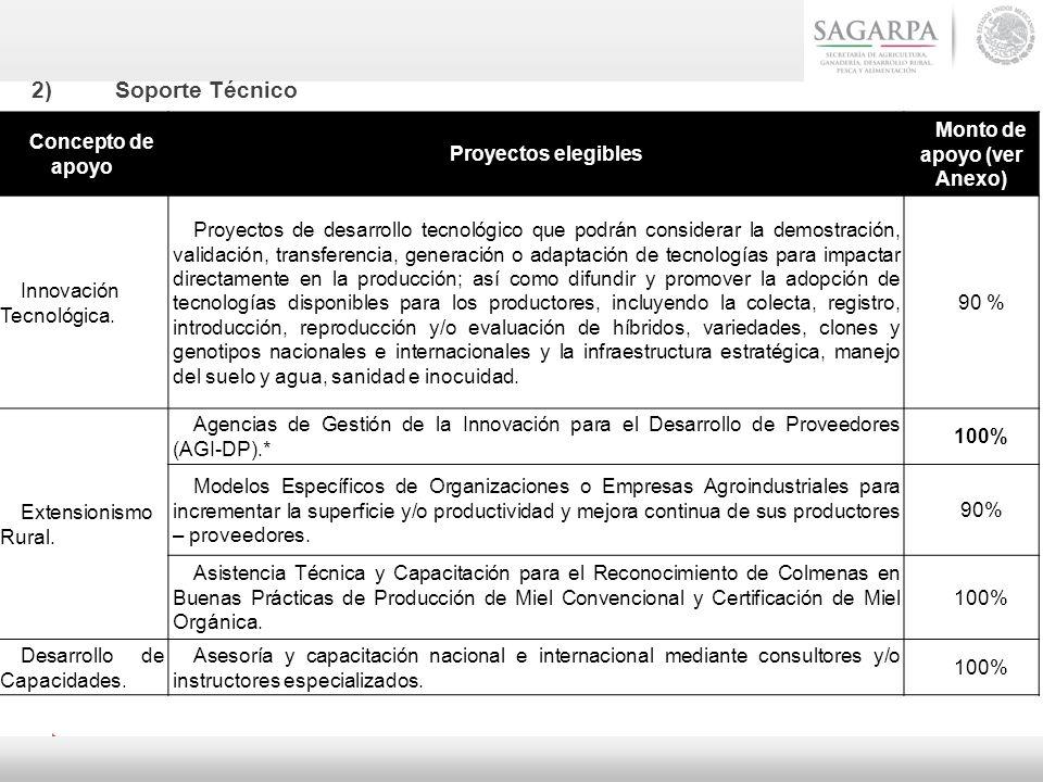 Concepto de apoyo Proyectos elegibles Monto de apoyo (ver Anexo) Innovación Tecnológica. Proyectos de desarrollo tecnológico que podrán considerar la