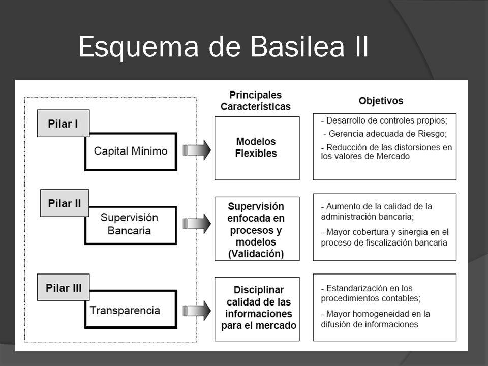 Esquema de Basilea II