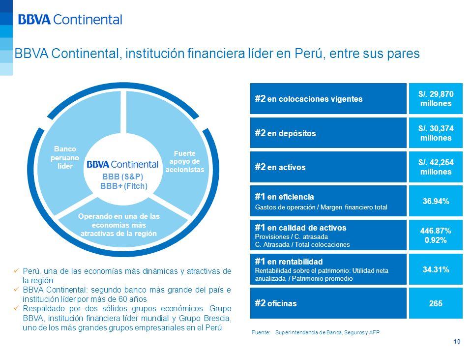 10 BBVA Continental, institución financiera líder en Perú, entre sus pares Banco peruano líder Operando en una de las economías más atractivas de la r
