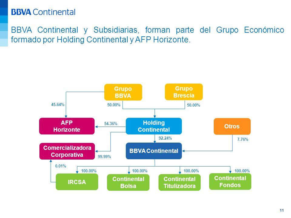 11 BBVA Continental y Subsidiarias, forman parte del Grupo Económico formado por Holding Continental y AFP Horizonte. Holding Continental BBVA Contine