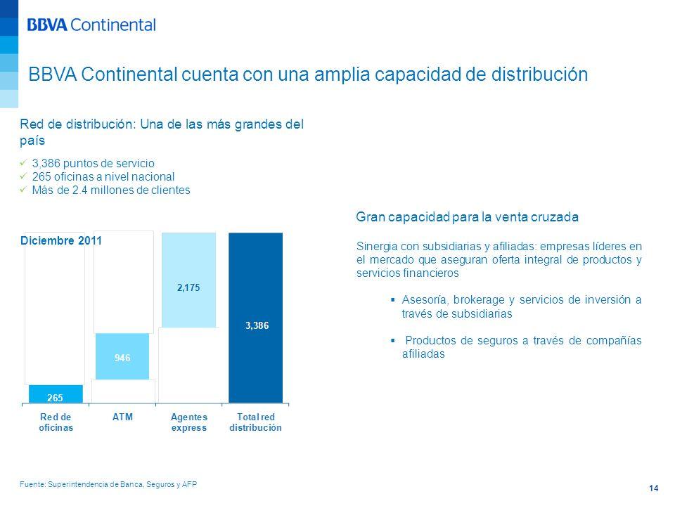 14 3,386 puntos de servicio 265 oficinas a nivel nacional Más de 2.4 millones de clientes Sinergia con subsidiarias y afiliadas: empresas líderes en e