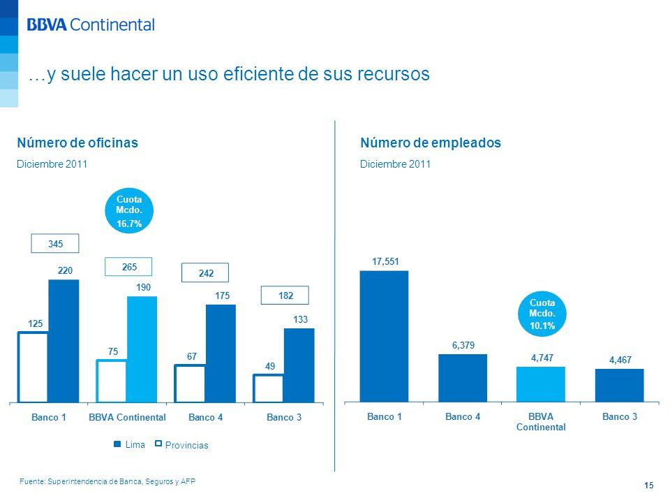 15 Número de oficinas Diciembre 2011 Número de empleados Diciembre 2011 Fuente: Superintendencia de Banca, Seguros y AFP Lima Provincias …y suele hace