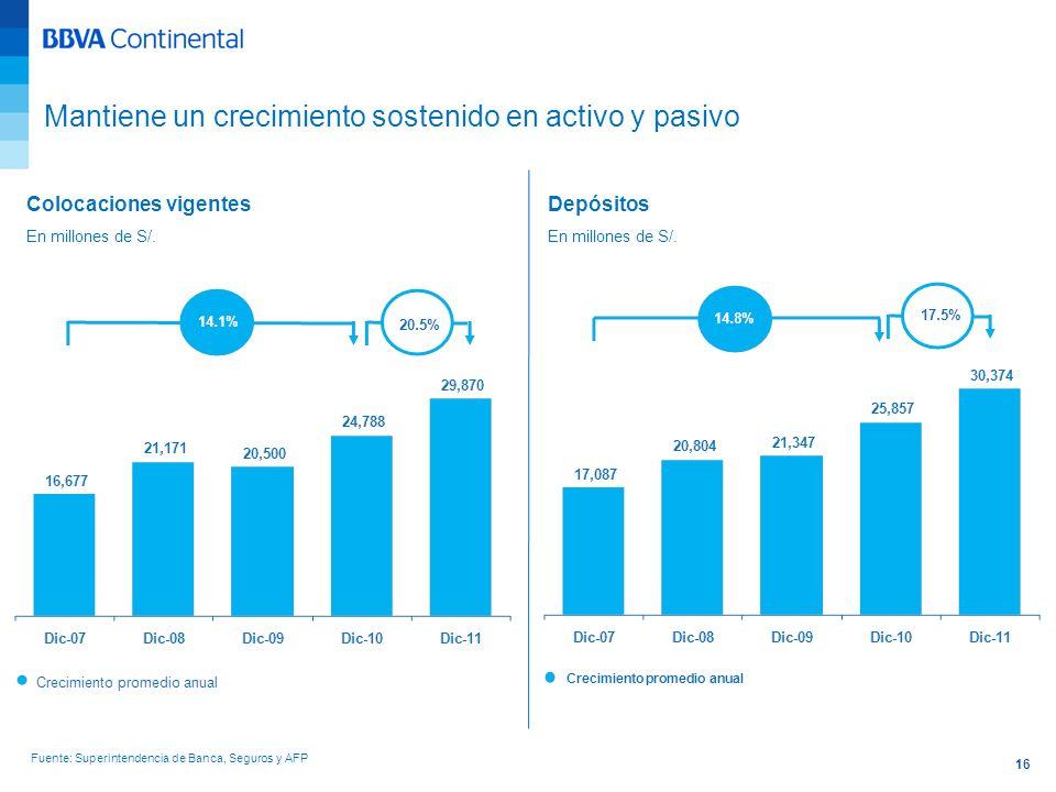 16 Colocaciones vigentes En millones de S/. Depósitos En millones de S/. Fuente: Superintendencia de Banca, Seguros y AFP Mantiene un crecimiento sost