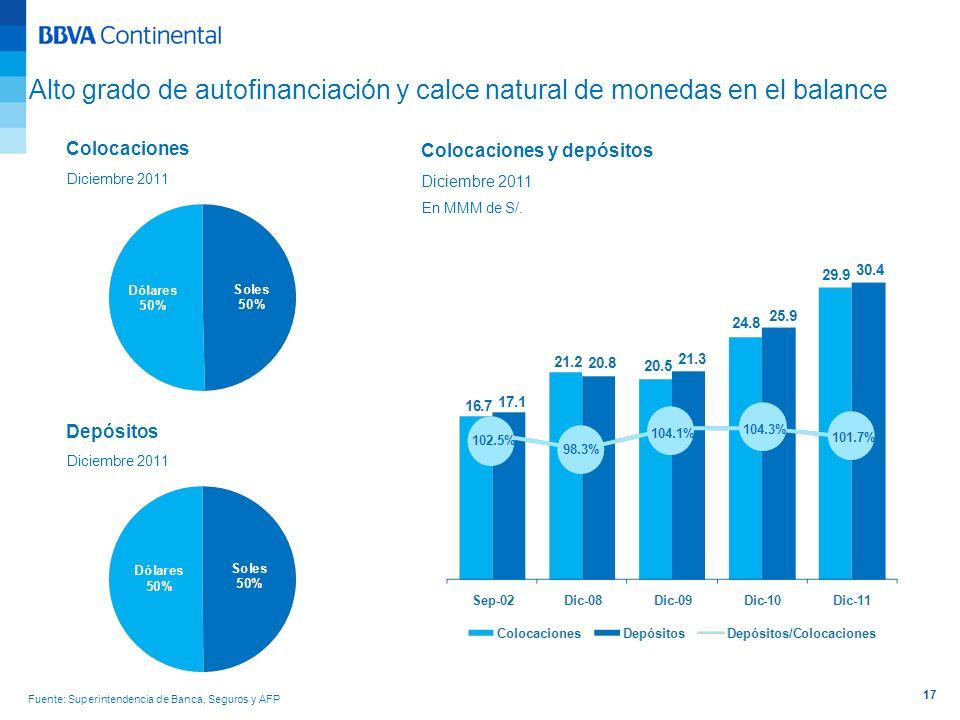 17 Alto grado de autofinanciación y calce natural de monedas en el balance Colocaciones Diciembre 2011 Depósitos Diciembre 2011 Colocaciones y depósit