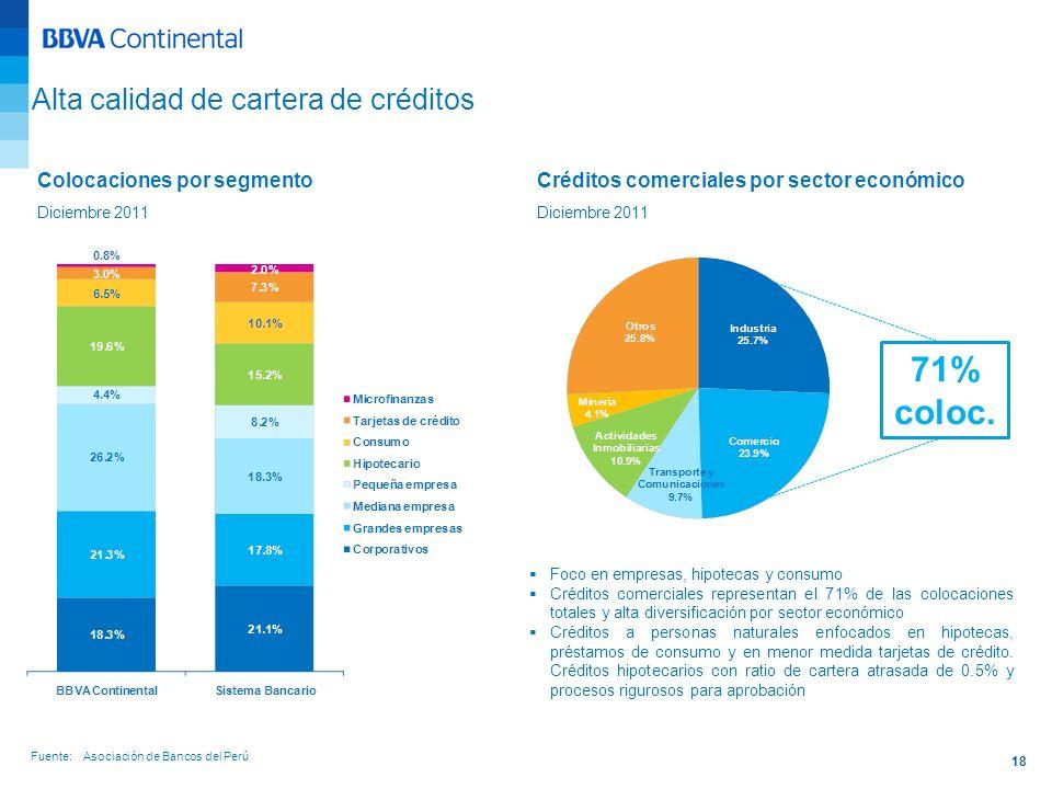 18 Foco en empresas, hipotecas y consumo Créditos comerciales representan el 71% de las colocaciones totales y alta diversificación por sector económi