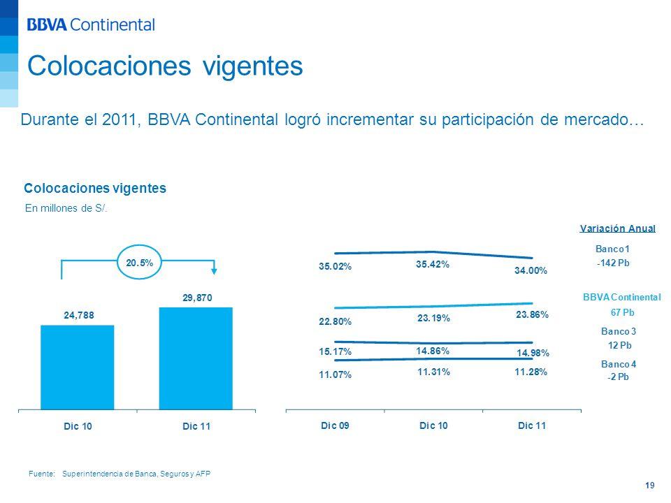 19 Durante el 2011, BBVA Continental logró incrementar su participación de mercado… Colocaciones vigentes En millones de S/. Fuente: Superintendencia