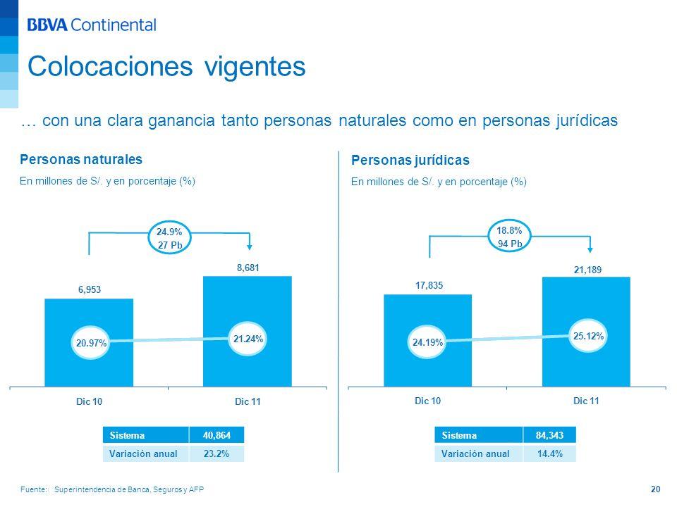 20 … con una clara ganancia tanto personas naturales como en personas jurídicas Sistema40,864 Variación anual23.2% Sistema84,343 Variación anual14.4%