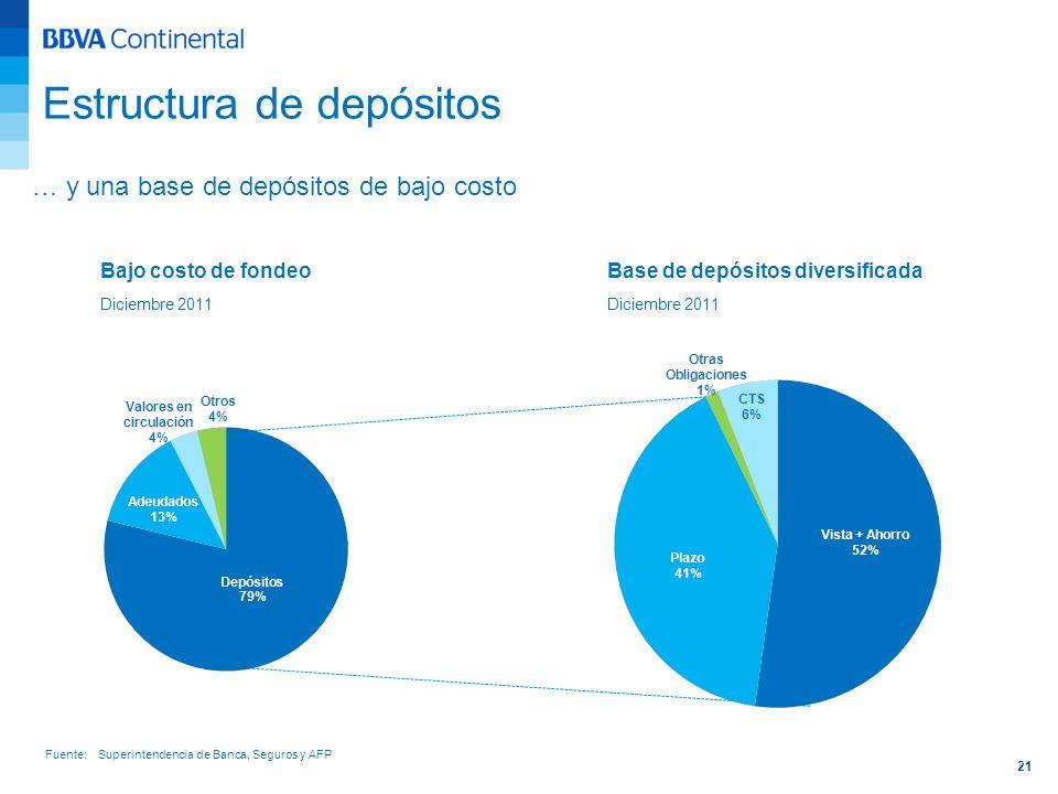 21 … y una base de depósitos de bajo costo Bajo costo de fondeo Diciembre 2011 Base de depósitos diversificada Diciembre 2011 Fuente: Superintendencia