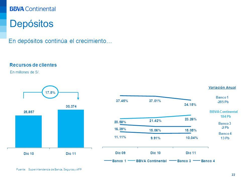 22 Depósitos Recursos de clientes En millones de S/. Fuente: Superintendencia de Banca, Seguros y AFP En depósitos continúa el crecimiento…