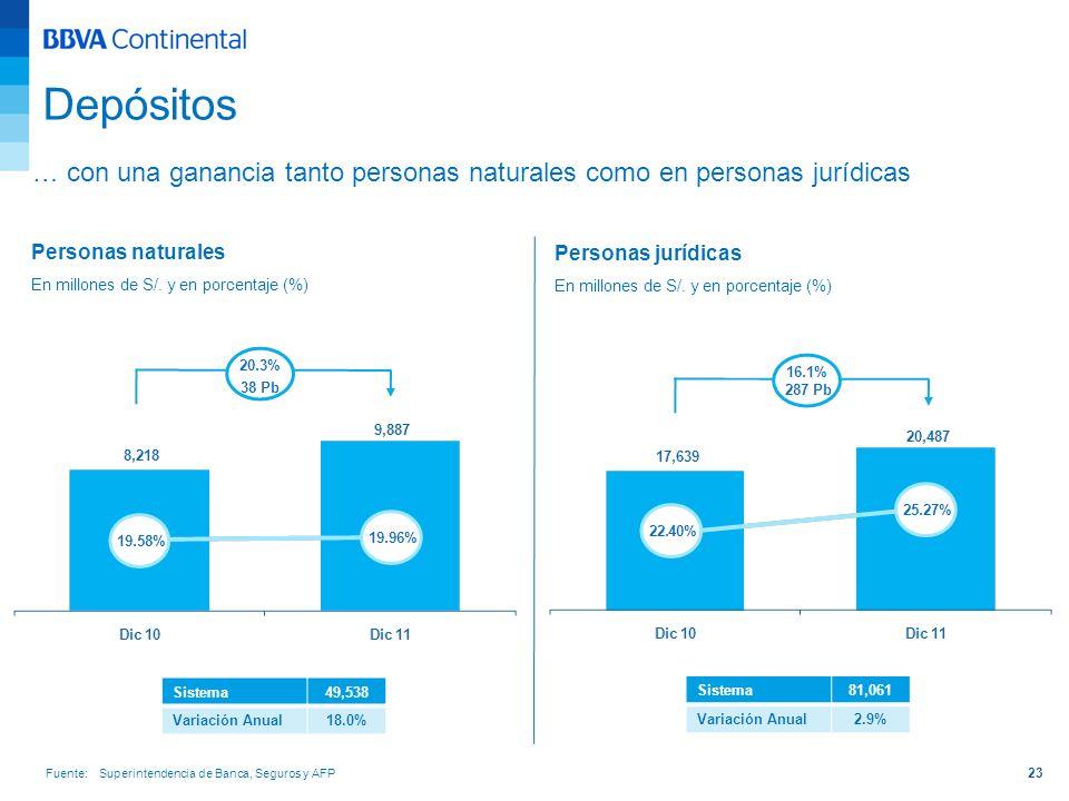 23 Sistema49,538 Variación Anual18.0% Sistema81,061 Variación Anual2.9% Depósitos Personas naturales En millones de S/. y en porcentaje (%) Personas j