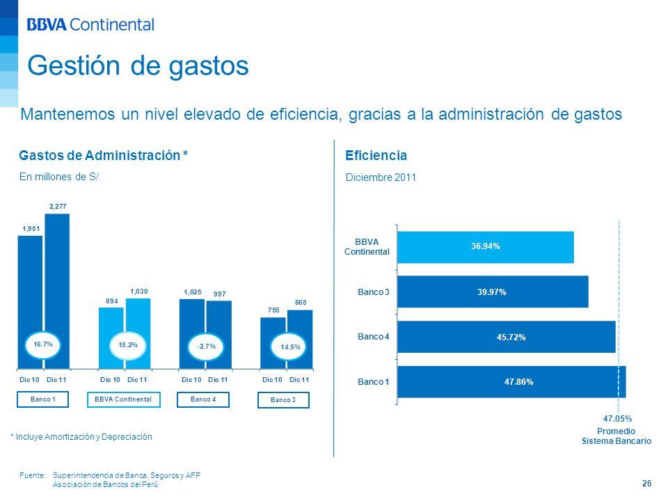 26 Gastos de Administración * En millones de S/. Mantenemos un nivel elevado de eficiencia, gracias a la administración de gastos * Incluye Amortizaci